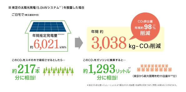 太陽光発電を導入するとCO2の削減に