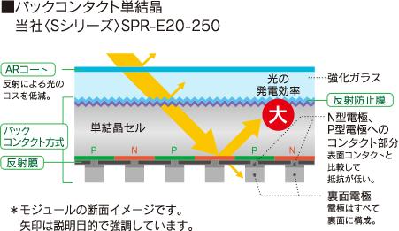 太陽電池モジュール Sシリーズ(250W)