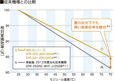 太陽電池モジュール Sシリーズ(360W)